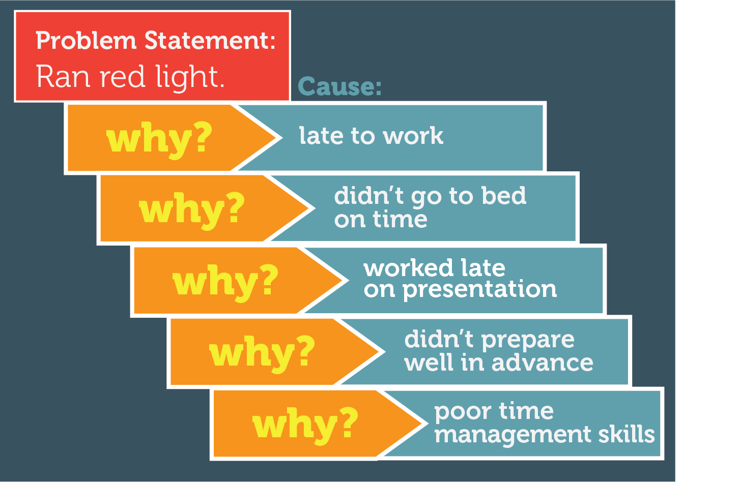 Stop Fixing Symptoms: Employ the 5 Whys to Get to the Root of Business Problems